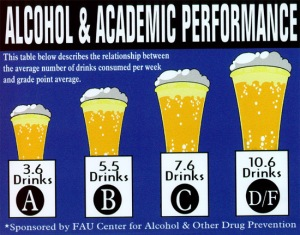 alc and academic performance
